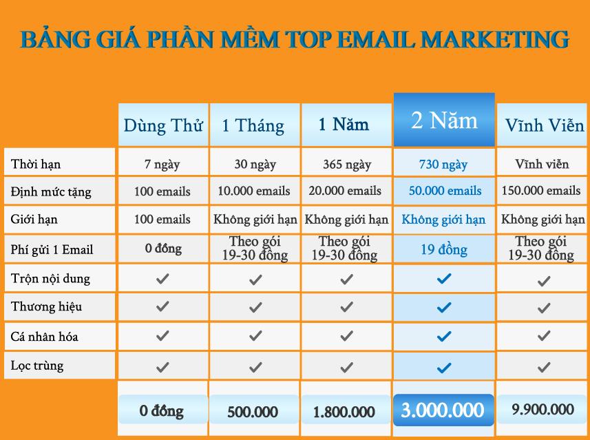 bang-gia-phan-mem-top-email