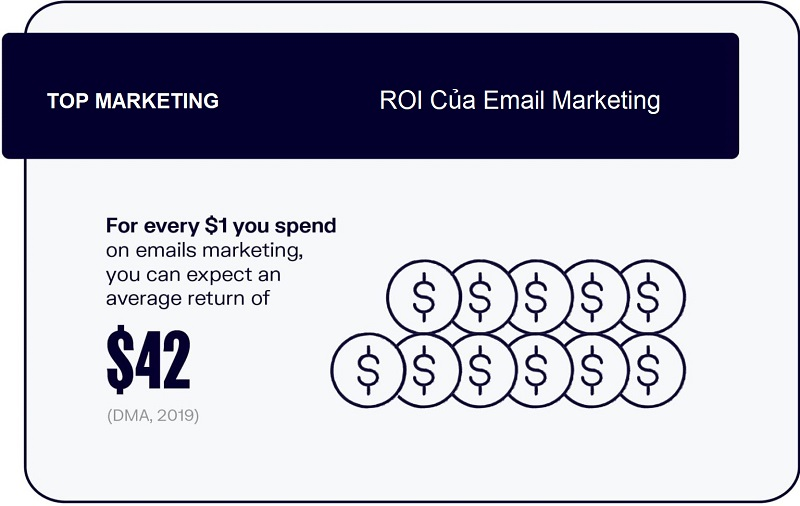ROI-email-marketing