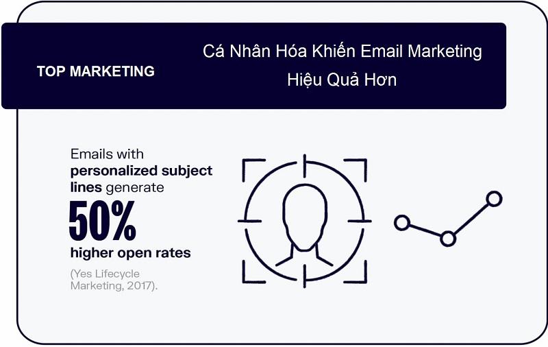 ca-nhan-hoa-lam-email-marketing-hieu-qua-hon