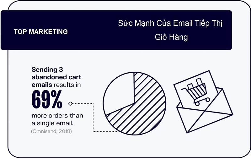 email-tiep-thi-gio-hang
