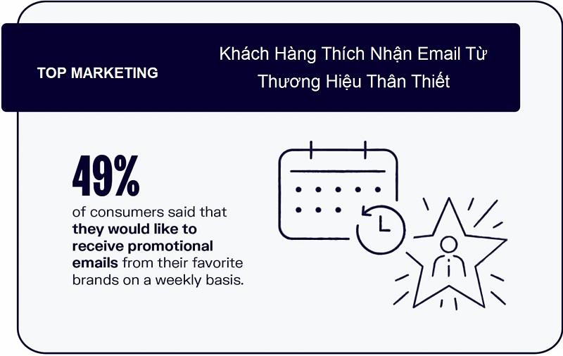 khach-hang-ua-thich-nhan-email-tu-thuong-hieu-quen