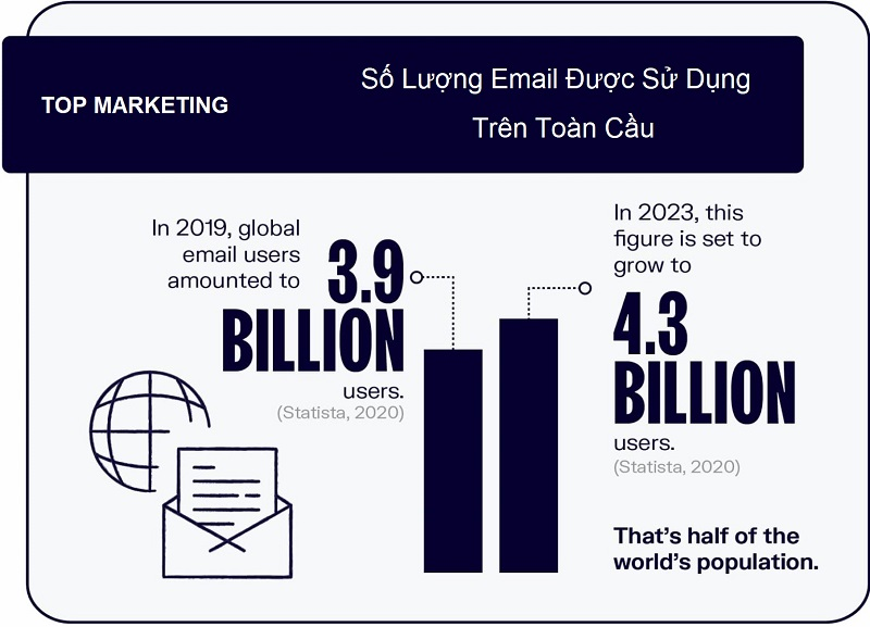 thong-ke-so-luong-tai-khoan-email-tren-toan-cau