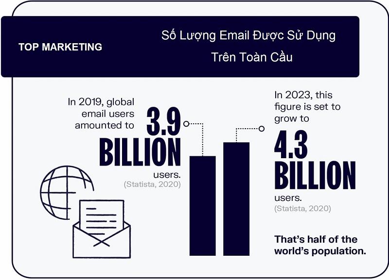 thong-ke-email-marketing-luong-nguoi-dung-email-toan-cau