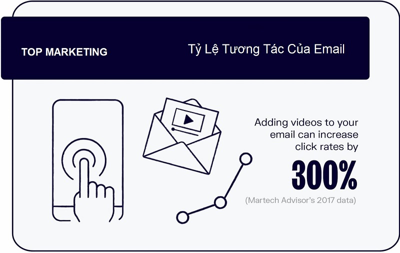 ty-le-tuong-tac-qua-email-tiep-thi