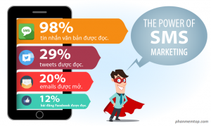 do-hoa-thong-ke-suc-manh-cua-sms-marketing
