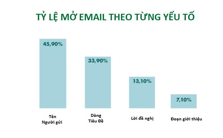 ly-do-thu-hut-khach-hang-mo-email