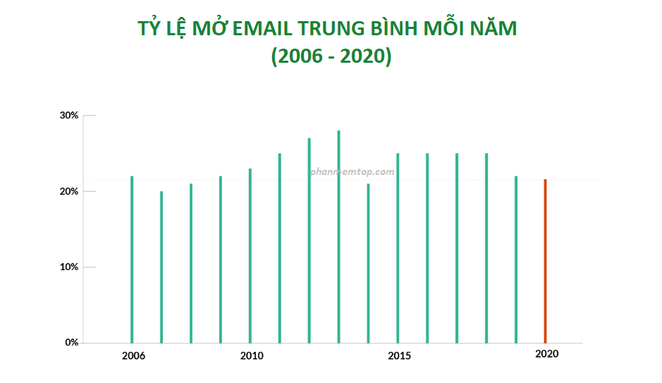 ty-le-email-mo-trung-binh-hang-nam