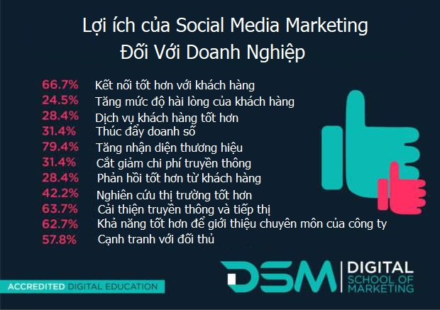 loi-ich-social-media-marketing