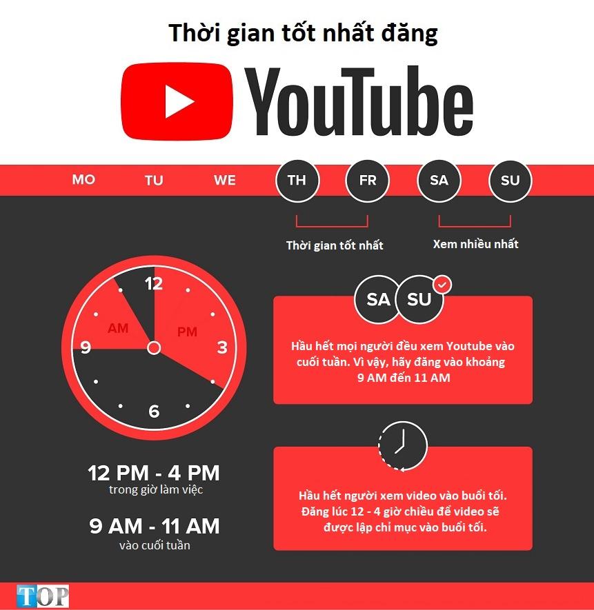 thoi-gian-tot-nhat-dang-video-youtube
