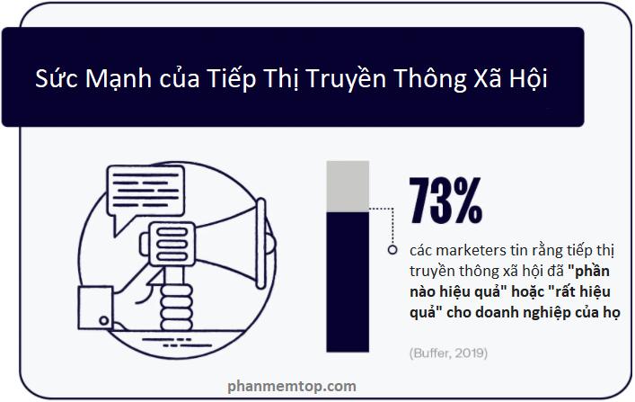 loi-ich-tiep-thi-truyen-thong-xa-hoi-voi-doanh-nghiep