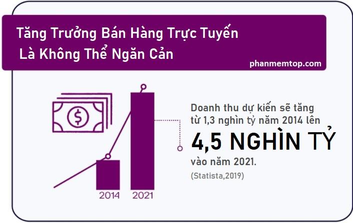 xu-huong-tang-truong-ban-hang-online-thuong-mai-dien-tu