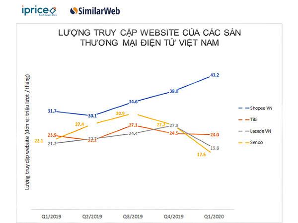 bieu-do-luong-truy-cap-website-thuong-mai-dien-tu-viet-nam