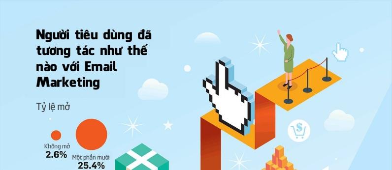 nguoi-tieu-dung-da-tuong-tac-nhu-the-nao-voi-email-marketing