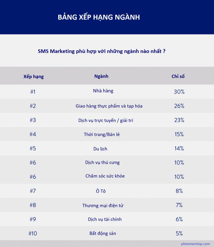 nganh-lam-sms-marketing-tot-nhat