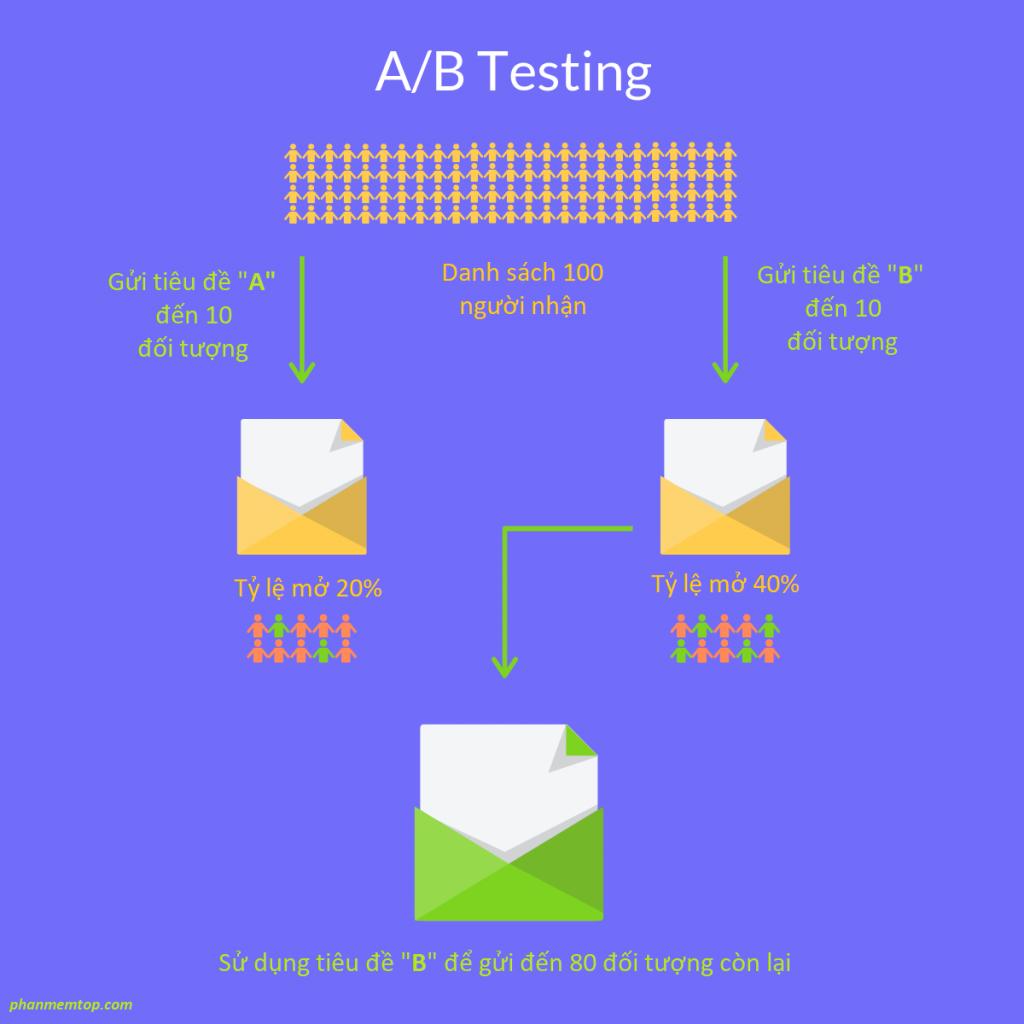 thu-nghiem-ab-checklist-email-marketing