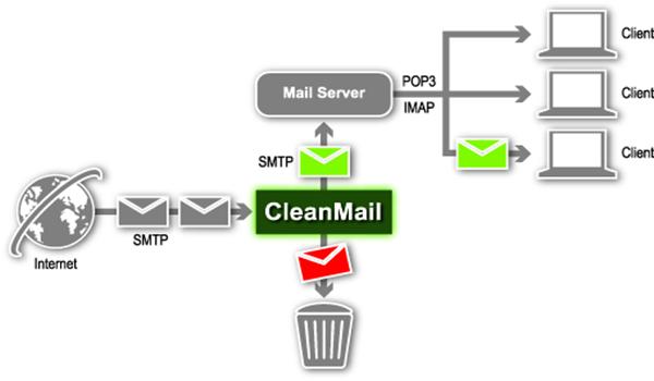 may-chu-email-mail-server-la-gi