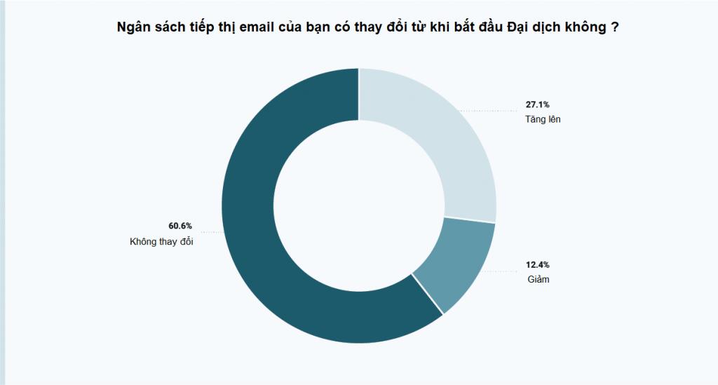 ngan-sach-email-marketing-trong-thoi-dai-dich