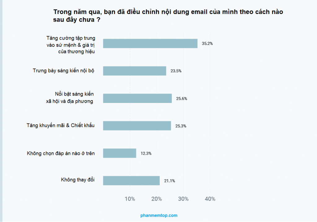 thay-doi-cach-viet-noi-dung-email-marketing-covid